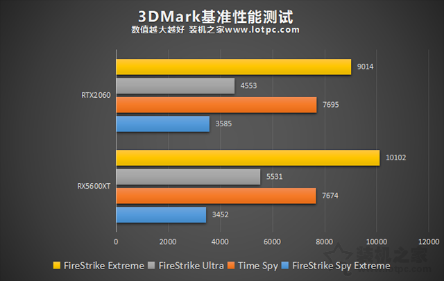 RX5600XT和RTX2060哪个好?RTX2060和RX5600XT显卡性能对比评测
