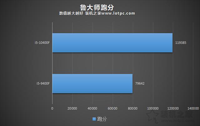 intel酷睿i510400f和i59400f性能对比测试