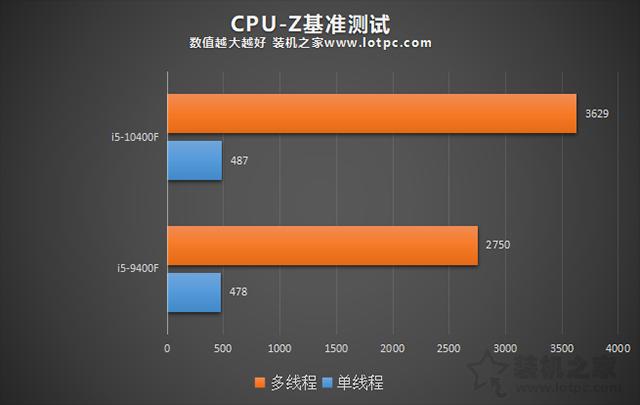 i5 10400F比9400F性能提升有多大?i5-9400F和i5-10400F对比评测