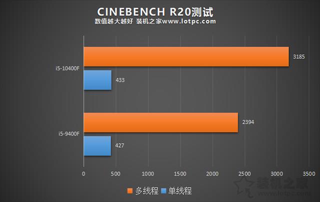 i5 10400F相比9400F性能提升有多大?i59400F和i510400F对比评测