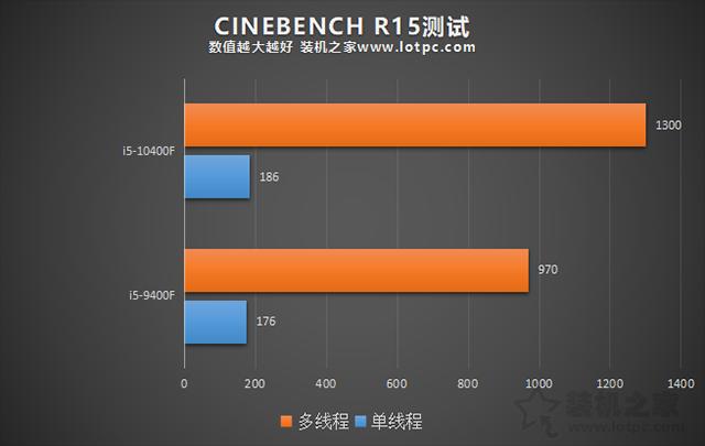 i5 10400F相比9400F性能提升有多大?