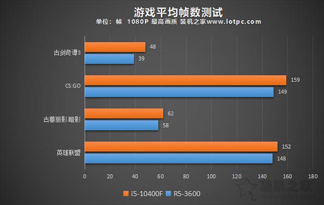 R53600和i510400F哪个好?i5-10400F和R5-3600性能对比评测分析
