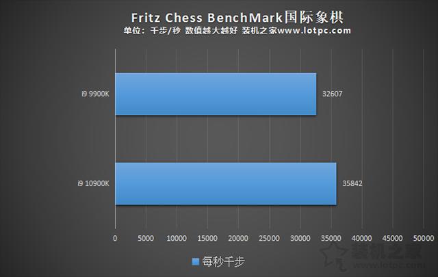 i9 10900K比i9 9900K性能提升了多少?i910900K和i99900K区别对比评测