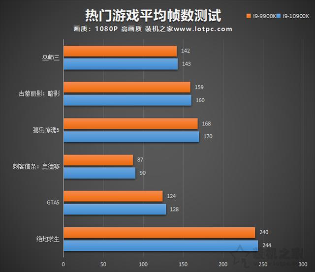 i9 10900K比9900K性能提升了多少?i9-10900K和i9-9900K区别对比评测