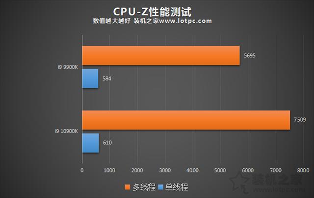 i9 10900K比9900K性能提升了多少?