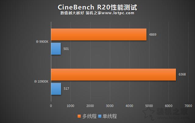 i9 10900K与i9 9900K区别对比