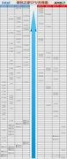 CPU怎么看性能高低?装机之家2020年7-8月CPU天梯图新版(台式机)