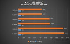 AMD锐龙R5-3600XT、R7-3800XT、R9-3900XT区别对比及性能评测