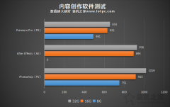 电脑32G内存有必要吗?8G、16G、32G内存条玩游戏、生产力实测对比