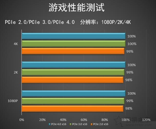 pcie4.0和3.0的实际使用差别大吗?实测PCI-E4.0对显卡性能影响