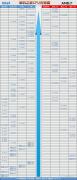 CPU性能怎么看好坏呢?台式机CPU天梯图2021年3月最新版排行榜