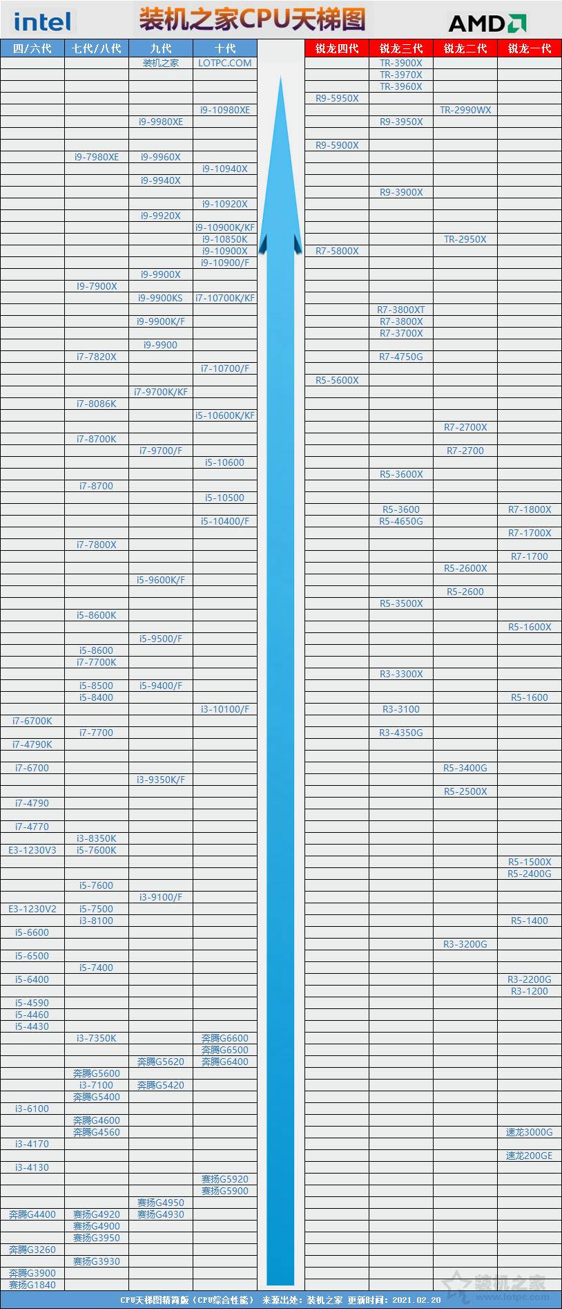 台式机CPU天梯图2021年3月最新版排行榜