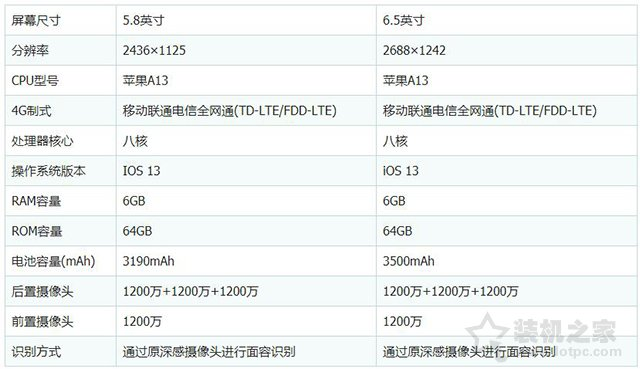 苹果11Pro Max和11pro哪个好?iPhone11Pro max和11Pro区别