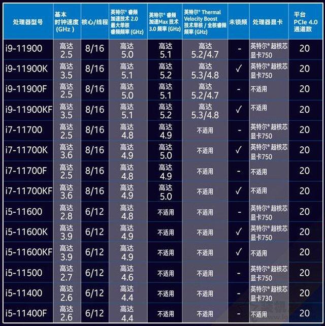 UHD730和UHD750核显性能差异测试,相比UHD630性能提升有多大?